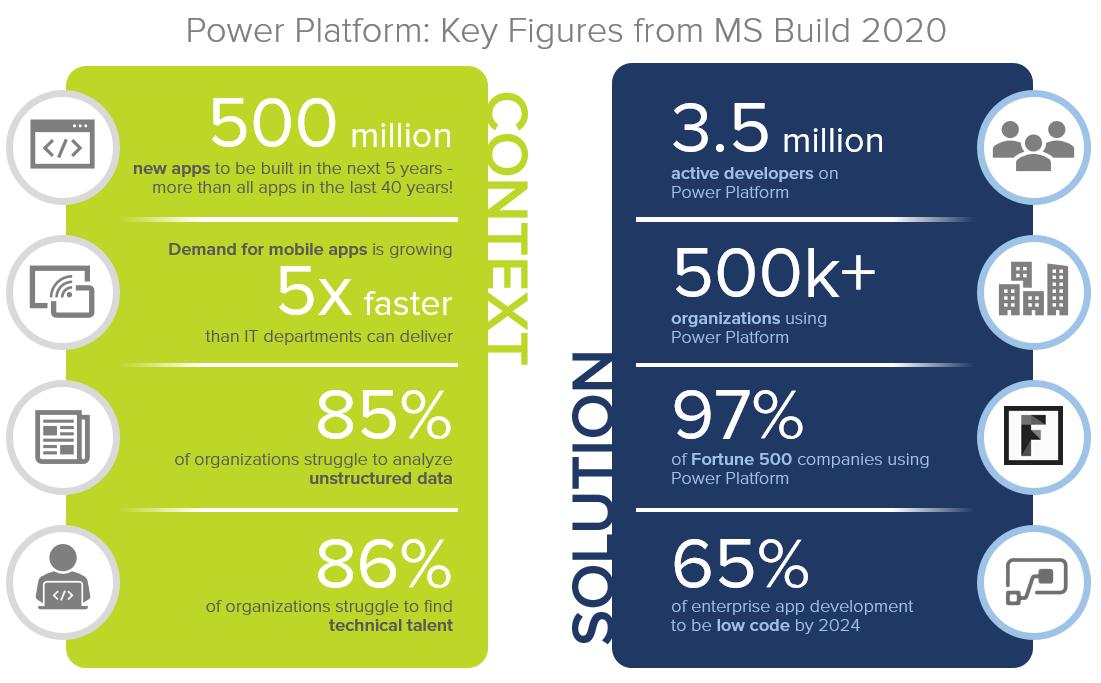 MS Build 2020 Power Platform Stats