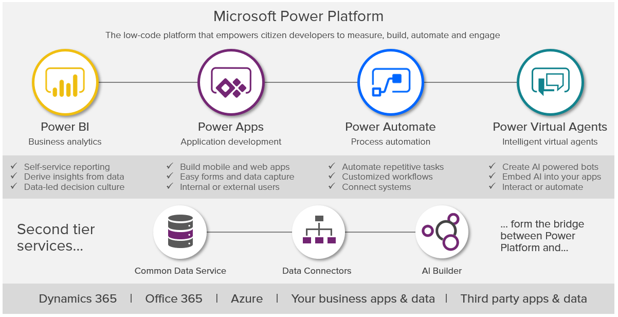 MS Build What is Power Platform